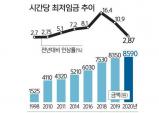 2020년 최저임금 1,795,310원(시급8,590원 일급68,720원)